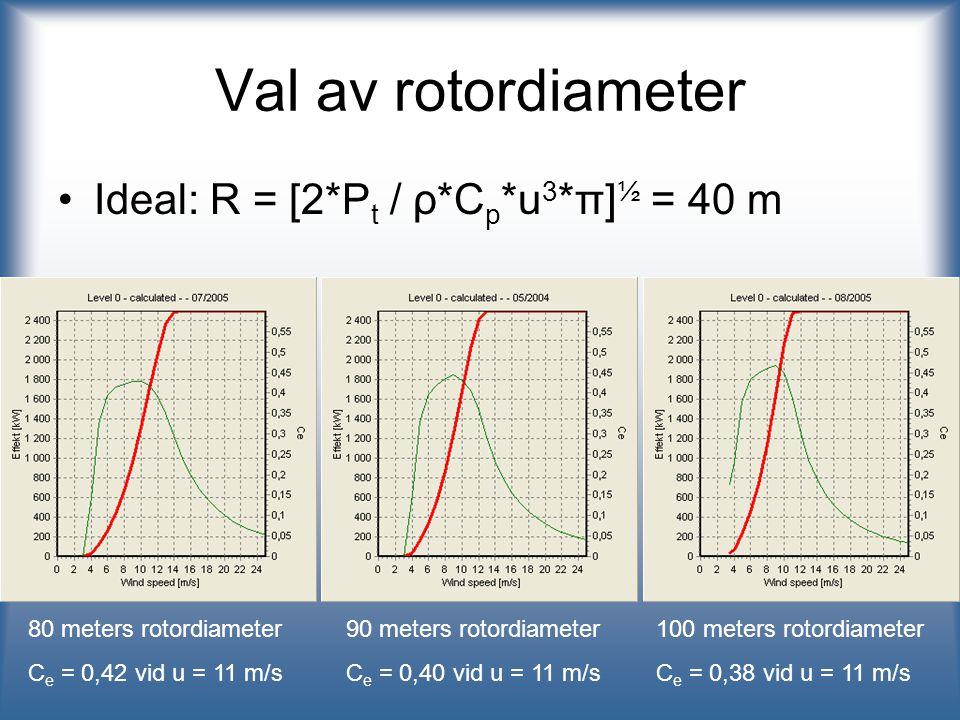 100 meters rotordiameter Är ekonomiskt lönsam –Ökad årsproduktion: 1 092 MWh/år –Ökad investeringskostnad: 1,75 miljoner kr –Årliga kostnader ökar inte –Ökad årlig intäkt: 0,6 miljoner kr