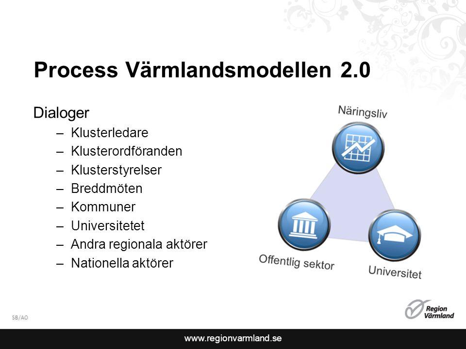 www.regionvarmland.se Process Värmlandsmodellen 2.0 SB/AO Dialoger –Klusterledare –Klusterordföranden –Klusterstyrelser –Breddmöten –Kommuner –Universitetet –Andra regionala aktörer –Nationella aktörer