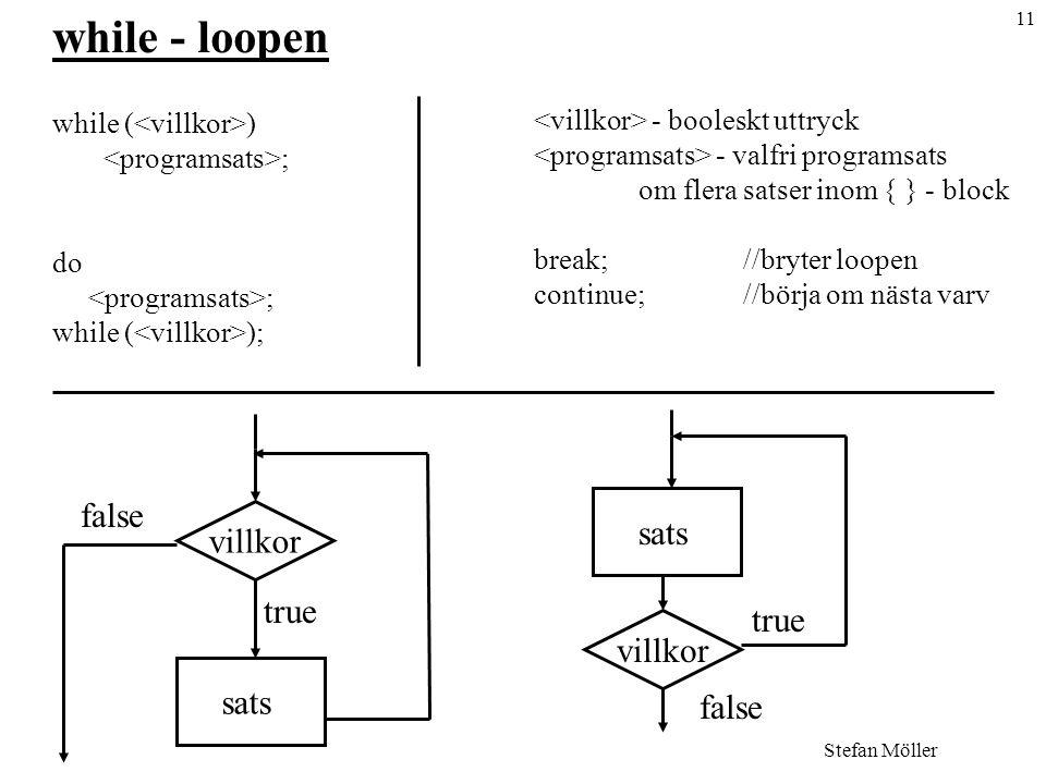 11 Stefan Möller while - loopen while ( ) ; do ; while ( ); - booleskt uttryck - valfri programsats om flera satser inom { } - block break; //bryter loopen continue;//börja om nästa varv villkor sats true false villkor sats false true