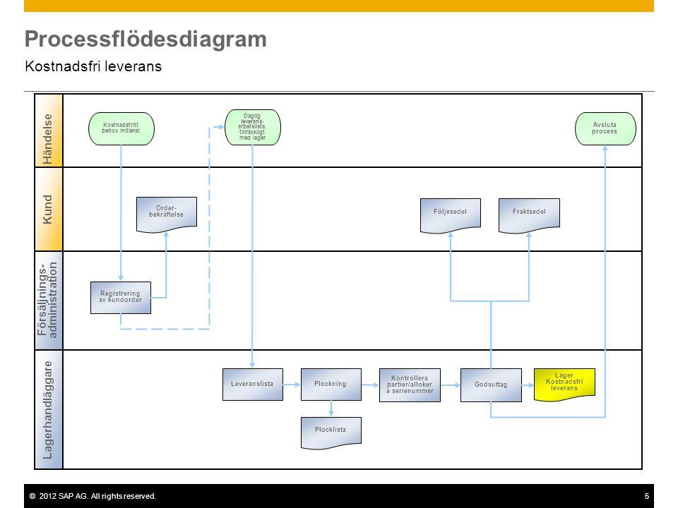 ©2012 SAP AG. All rights reserved.5 Processflödesdiagram Kostnadsfri leverans Försäljnings- administration Lagerhandläggare Händelse Kund Registrering