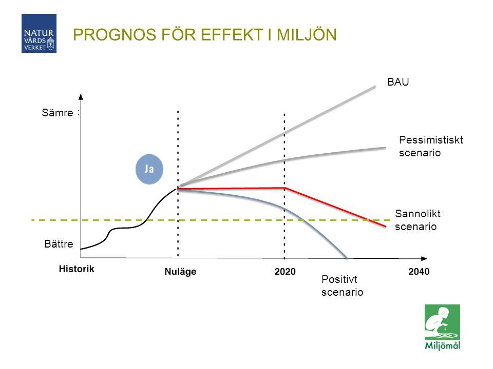 PROGNOS FÖR EFFEKT I MILJÖN BAU Pessimistiskt scenario Positivt scenario Sannolikt scenario Sämre Bättre