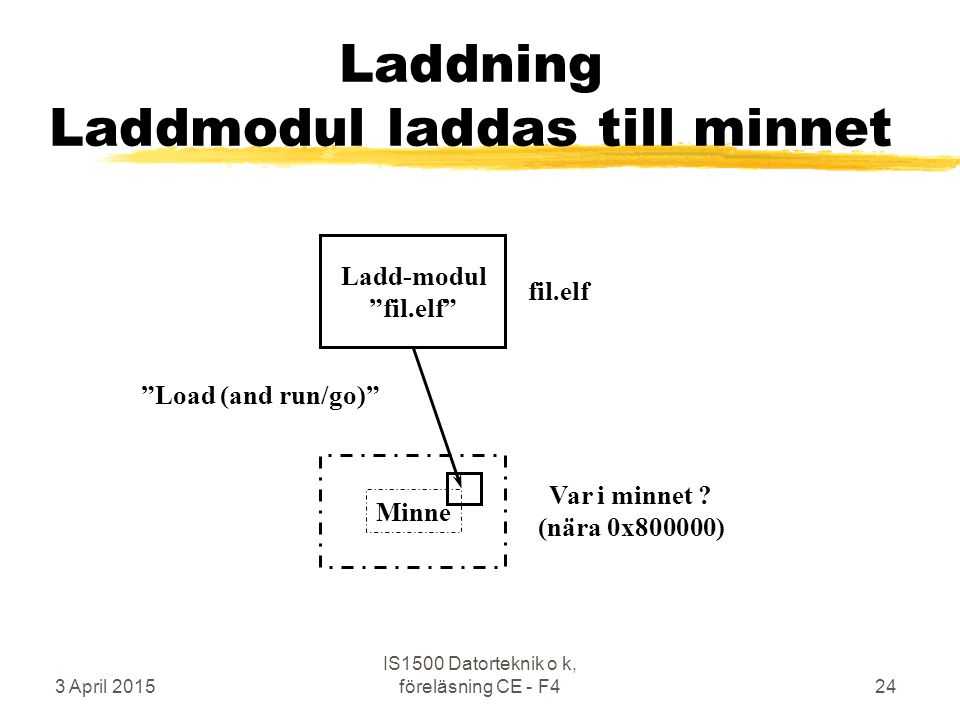 3 April 2015 IS1500 Datorteknik o k, föreläsning CE - F424 Laddning Laddmodul laddas till minnet Ladd-modul fil.elf Minne Load (and run/go) fil.elf Var i minnet .
