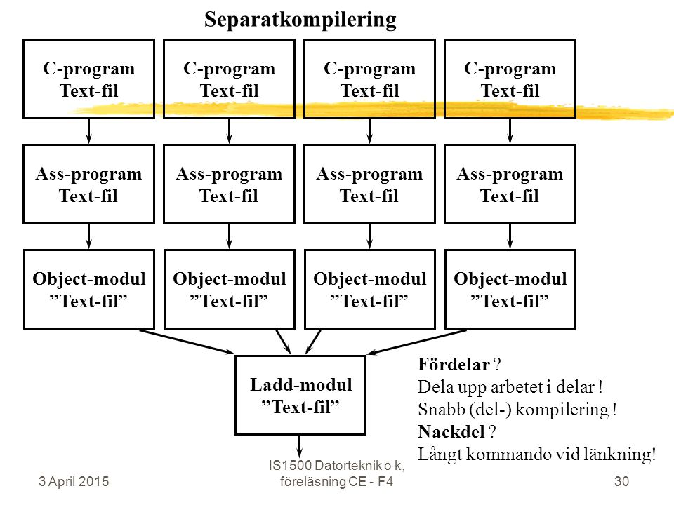 3 April 2015 IS1500 Datorteknik o k, föreläsning CE - F430 C-program Text-fil Ass-program Text-fil Object-modul Text-fil C-program Text-fil Ass-program Text-fil Object-modul Text-fil Ladd-modul Text-fil C-program Text-fil Ass-program Text-fil Object-modul Text-fil C-program Text-fil Ass-program Text-fil Object-modul Text-fil Fördelar .