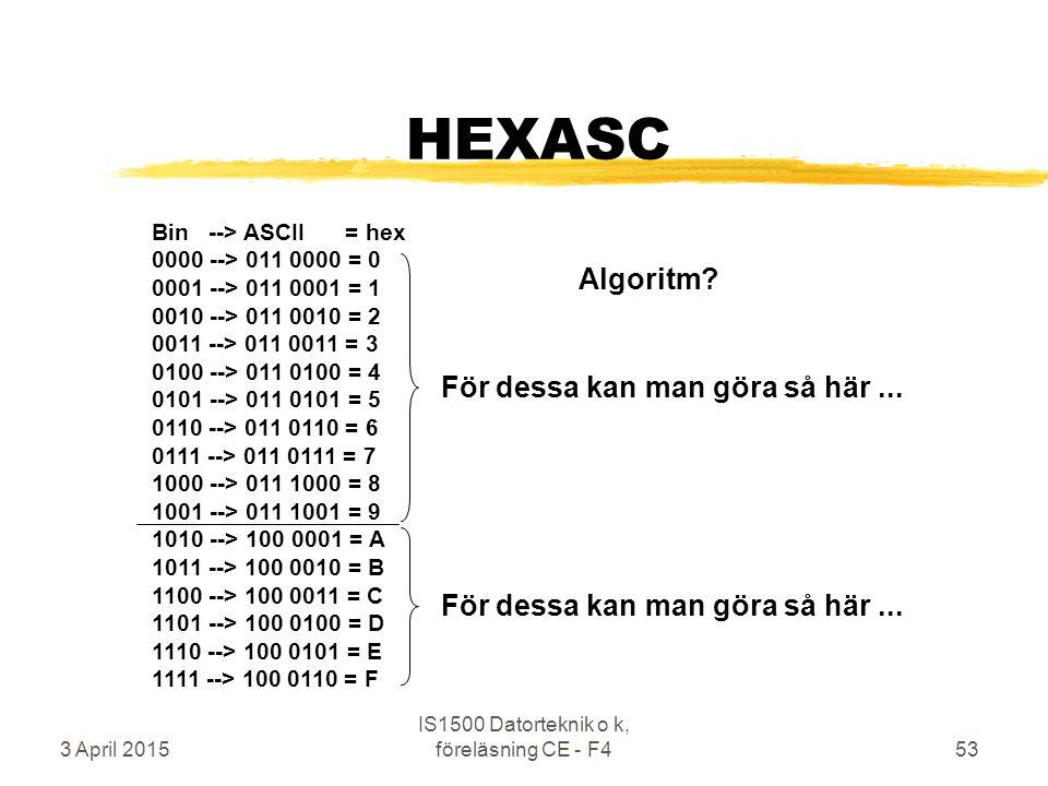 3 April 2015 IS1500 Datorteknik o k, föreläsning CE - F453 HEXASC Bin --> ASCII = hex 0000 --> 011 0000 = 0 0001 --> 011 0001 = 1 0010 --> 011 0010 = 2 0011 --> 011 0011 = 3 0100 --> 011 0100 = 4 0101 --> 011 0101 = 5 0110 --> 011 0110 = 6 0111 --> 011 0111 = 7 1000 --> 011 1000 = 8 1001 --> 011 1001 = 9 1010 --> 100 0001 = A 1011 --> 100 0010 = B 1100 --> 100 0011 = C 1101 --> 100 0100 = D 1110 --> 100 0101 = E 1111 --> 100 0110 = F Algoritm.