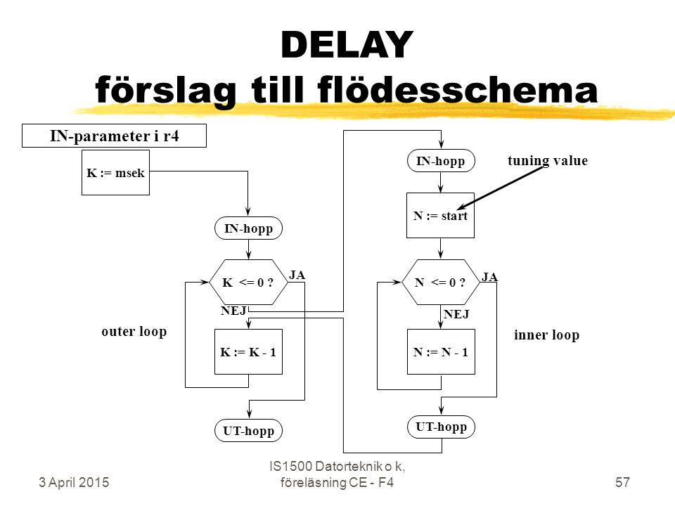 3 April 2015 IS1500 Datorteknik o k, föreläsning CE - F457 DELAY förslag till flödesschema N := startN := N - 1 N <= 0 ? IN-hopp UT-hopp JA NEJ K := m