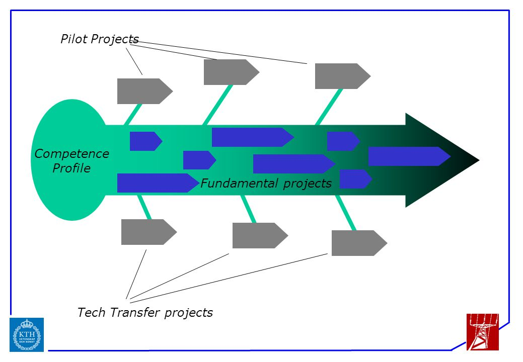 ICS Competence Profile Pilot Projects Tech Transfer projects Fundamental projects