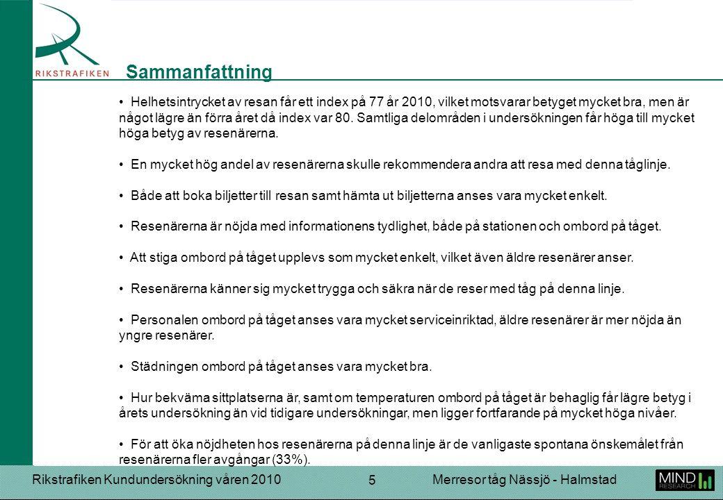 Rikstrafiken Kundundersökning våren 2010Merresor tåg Nässjö - Halmstad 5 Helhetsintrycket av resan får ett index på 77 år 2010, vilket motsvarar betyget mycket bra, men är något lägre än förra året då index var 80.