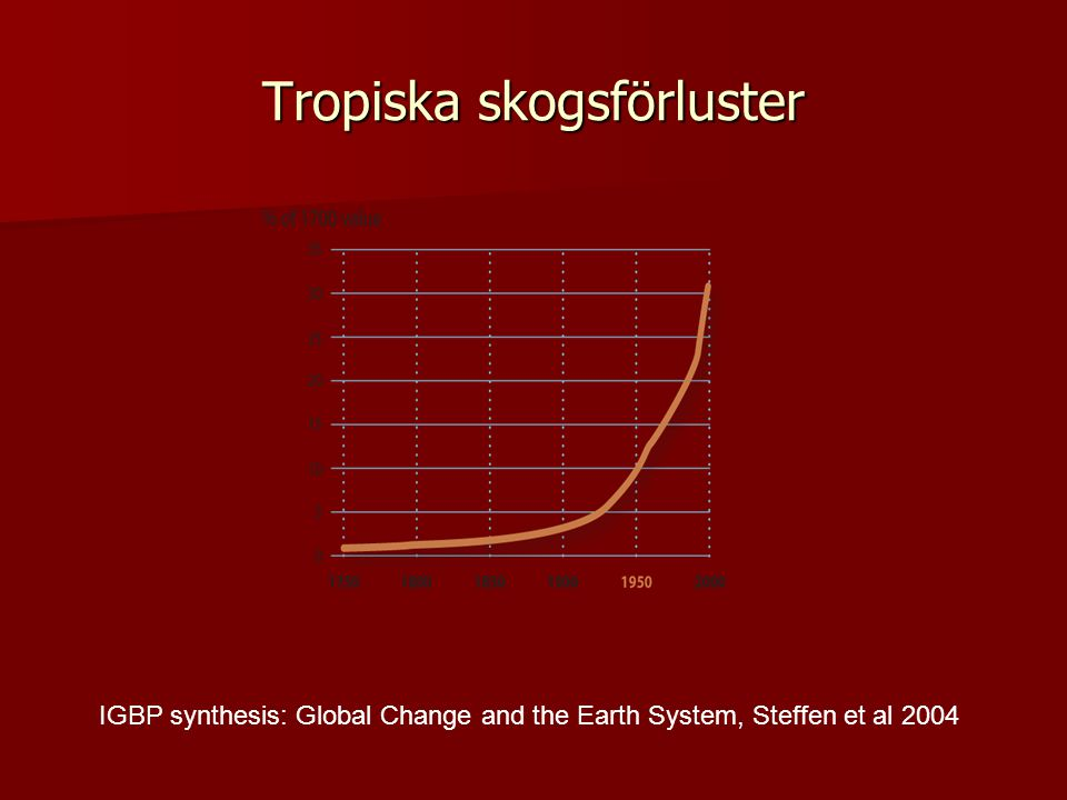 Tropiska skogsförluster IGBP synthesis: Global Change and the Earth System, Steffen et al 2004