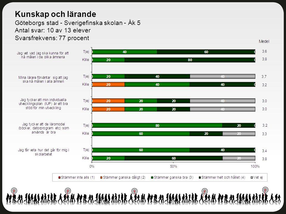 Kunskap och lärande Göteborgs stad - Sverigefinska skolan - Åk 5 Antal svar: 10 av 13 elever Svarsfrekvens: 77 procent