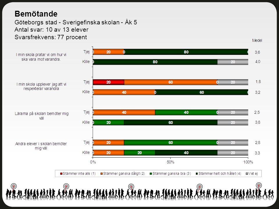 Bemötande Göteborgs stad - Sverigefinska skolan - Åk 5 Antal svar: 10 av 13 elever Svarsfrekvens: 77 procent