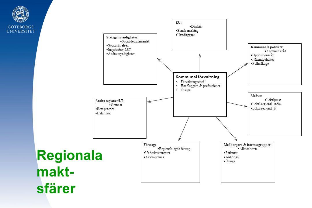 Regionala makt- sfärer Kommunal förvaltning Förvaltningschef Handläggare & professioner Övriga EU:  Direktiv  Bench-marking  Handläggare Företag: 