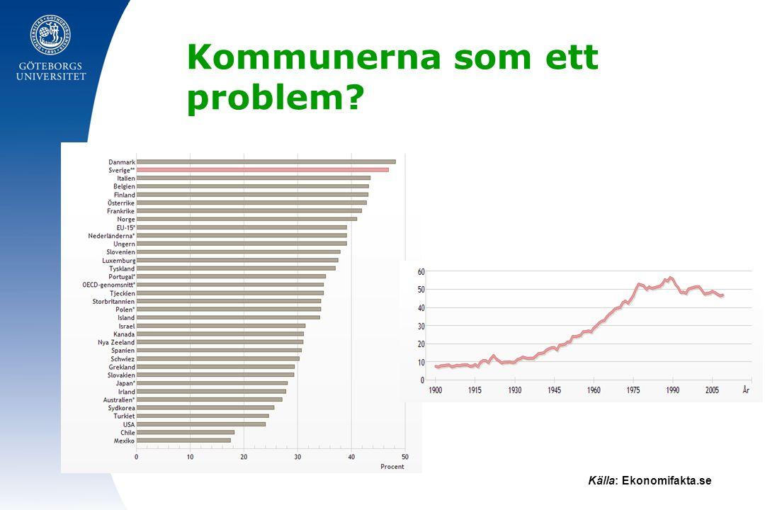 Kommunerna som ett problem? Källa: Ekonomifakta.se