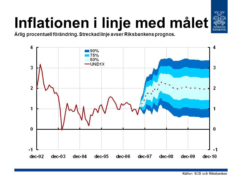 Inflationen i linje med målet Årlig procentuell förändring.