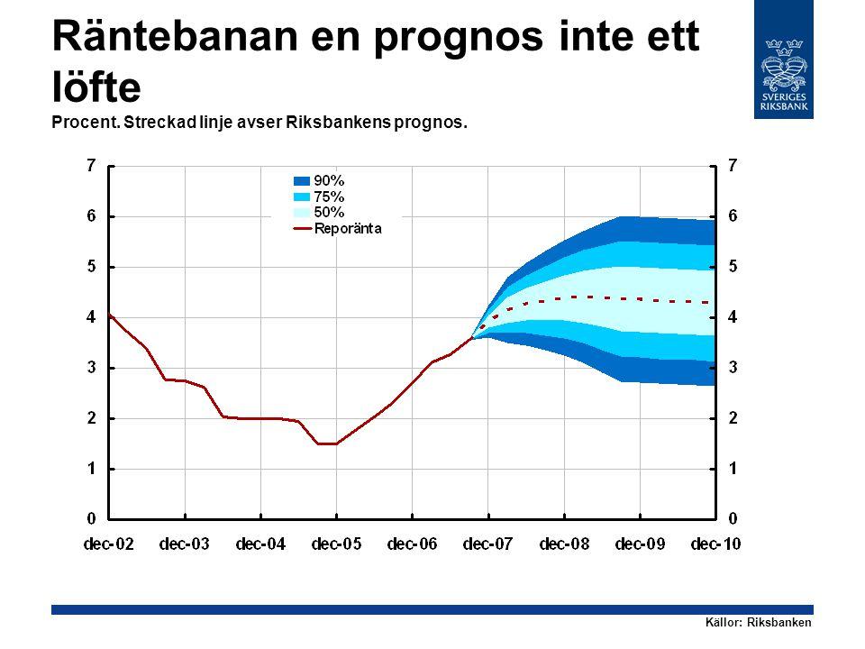 Räntebanan en prognos inte ett löfte Procent. Streckad linje avser Riksbankens prognos.