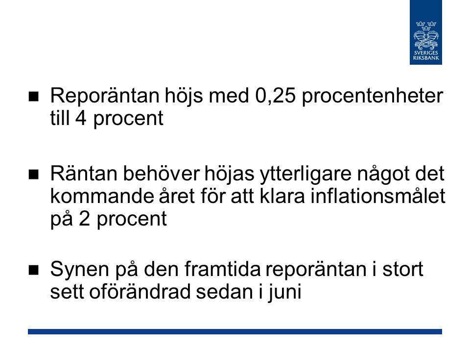 Reporäntan höjs med 0,25 procentenheter till 4 procent Räntan behöver höjas ytterligare något det kommande året för att klara inflationsmålet på 2 procent Synen på den framtida reporäntan i stort sett oförändrad sedan i juni