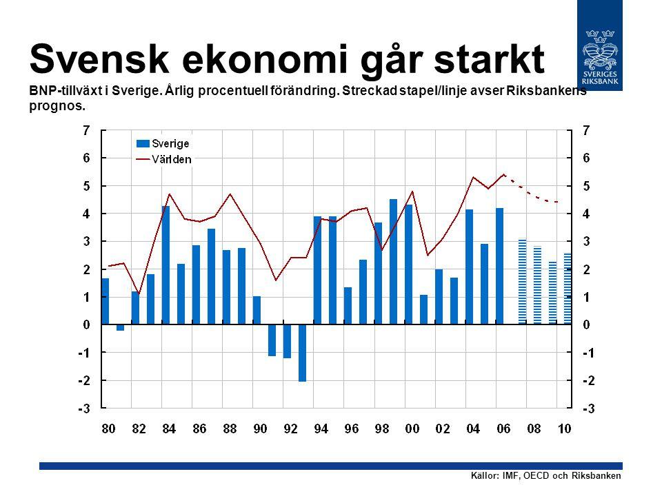 Svensk ekonomi går starkt BNP-tillväxt i Sverige. Årlig procentuell förändring.