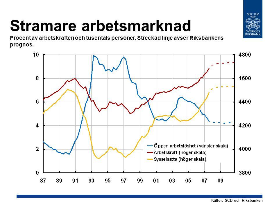Kostnadstrycket ökar Årlig procentuell förändring Streckad linje och stapel avser Riksbankens prognos.