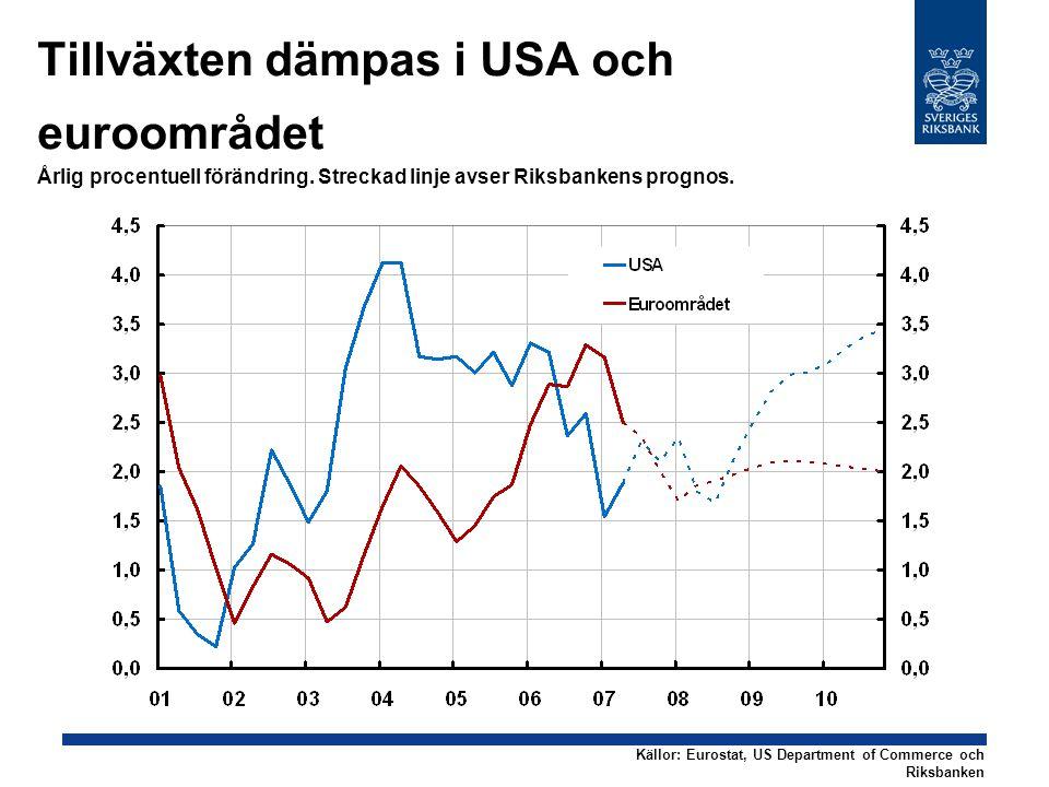 Tillväxten dämpas i USA och euroområdet Årlig procentuell förändring.