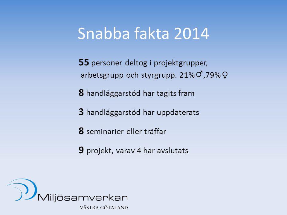 Snabba fakta 2014 55 personer deltog i projektgrupper, arbetsgrupp och styrgrupp.