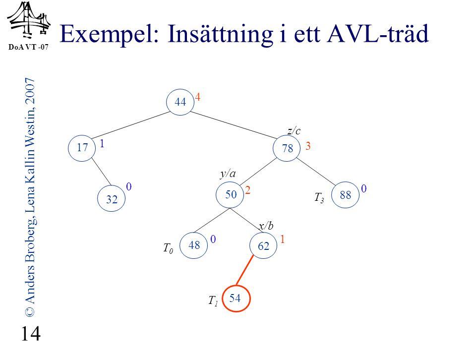 DoA VT -07 © Anders Broberg, Lena Kallin Westin, 2007 14 Exempel: Insättning i ett AVL-träd 44 17 78 32 50 88 48 62 4 1 3 0 2 0 01 54 x/b z/c y/a T0T0