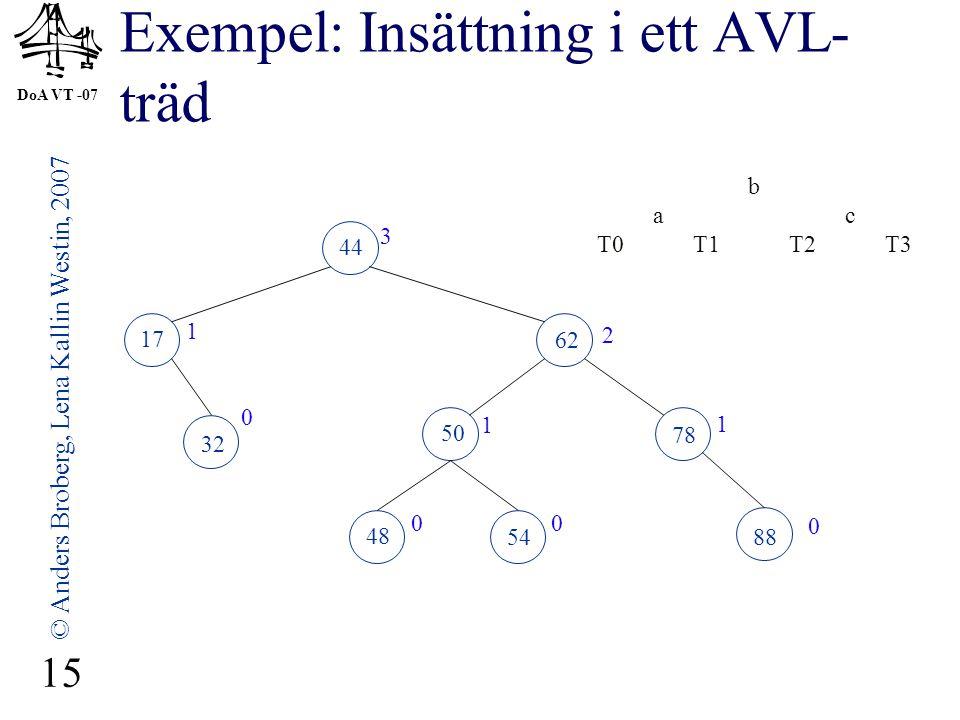 DoA VT -07 © Anders Broberg, Lena Kallin Westin, 2007 15 Exempel: Insättning i ett AVL- träd 44 17 62 32 50 78 48 54 3 1 2 0 1 0 00 b ac T0T1T2T3 88 1
