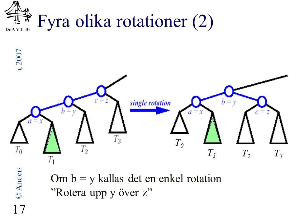 DoA VT -07 © Anders Broberg, Lena Kallin Westin, 2007 17 Fyra olika rotationer (2) Om b = y kallas det en enkel rotation Rotera upp y över z T0T0 T1T1 T2T2 T3T3