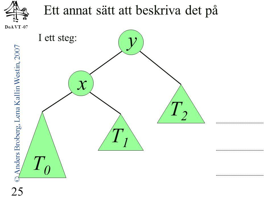 DoA VT -07 © Anders Broberg, Lena Kallin Westin, 2007 25 y x I ett steg: Ett annat sätt att beskriva det på T0T0 T1T1 T2T2