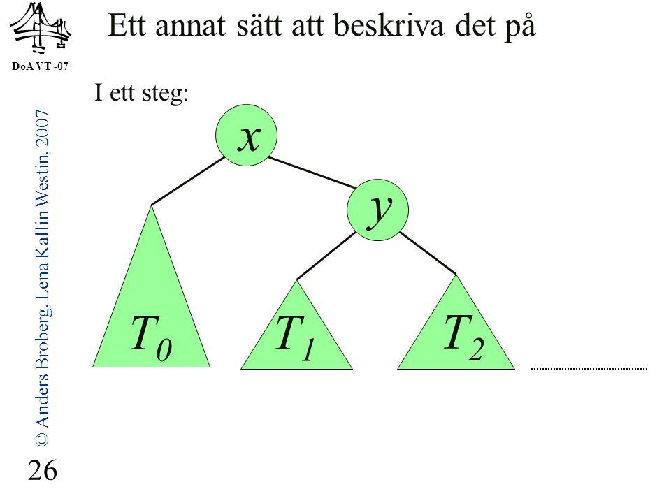 DoA VT -07 © Anders Broberg, Lena Kallin Westin, 2007 26 y x Ett annat sätt att beskriva det på T0T0 T1T1 T2T2 I ett steg: