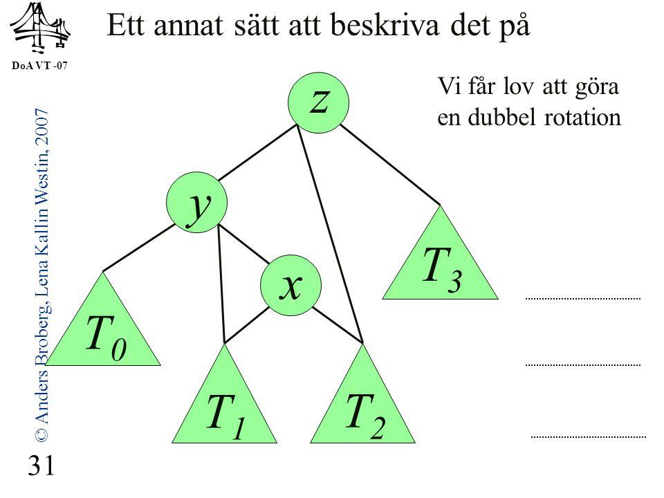 DoA VT -07 © Anders Broberg, Lena Kallin Westin, 2007 31 Vi får lov att göra en dubbel rotation Ett annat sätt att beskriva det på z y x T0T0 T1T1 T2T