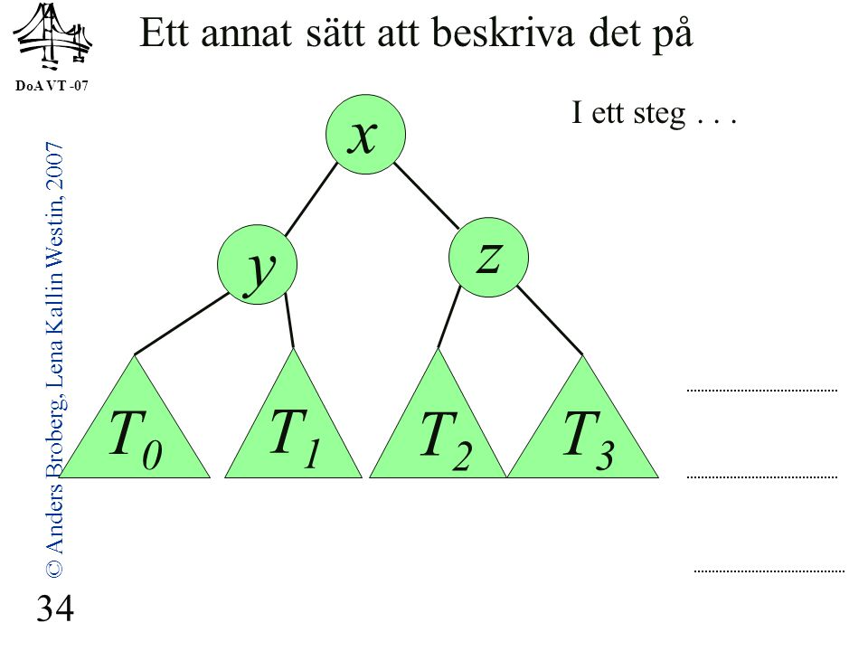 DoA VT -07 © Anders Broberg, Lena Kallin Westin, 2007 34 Ett annat sätt att beskriva det på z y x T0T0 T1T1 T2T2 T3T3 I ett steg...