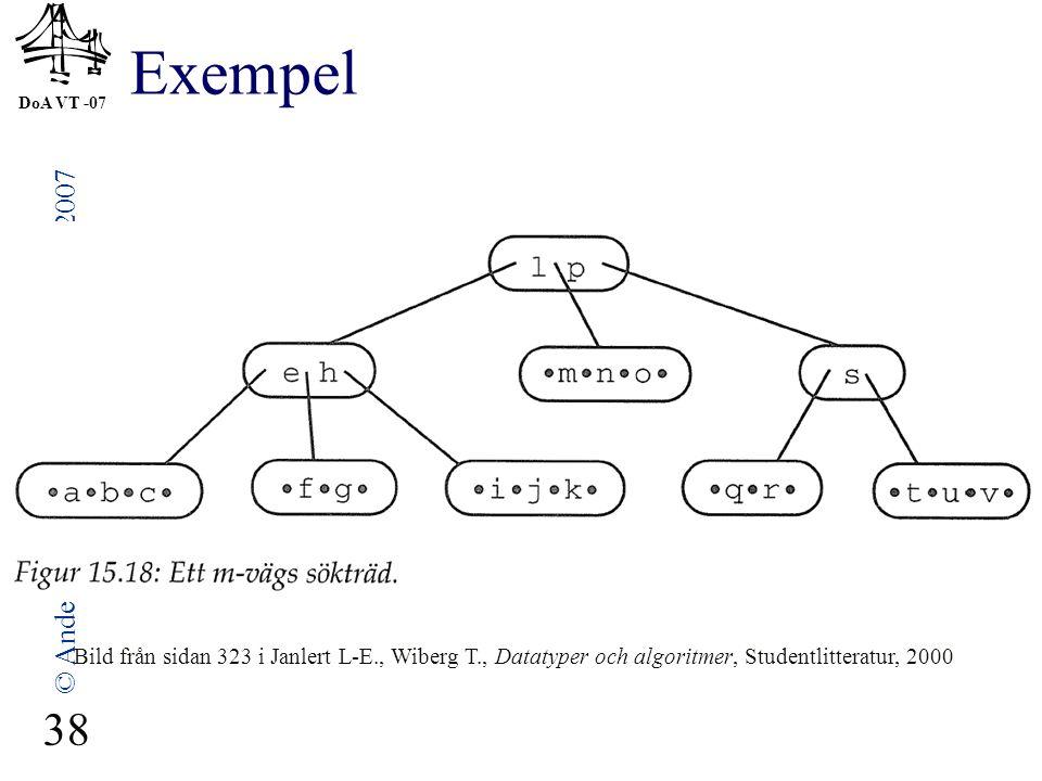 DoA VT -07 © Anders Broberg, Lena Kallin Westin, 2007 38 Exempel Bild från sidan 323 i Janlert L-E., Wiberg T., Datatyper och algoritmer, Studentlitteratur, 2000