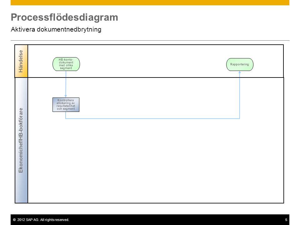 ©2012 SAP AG. All rights reserved.5 Processflödesdiagram Aktivera dokumentnedbrytning Händelse HB-konto- dokument med olika segment Ekonomichef/HB-bok