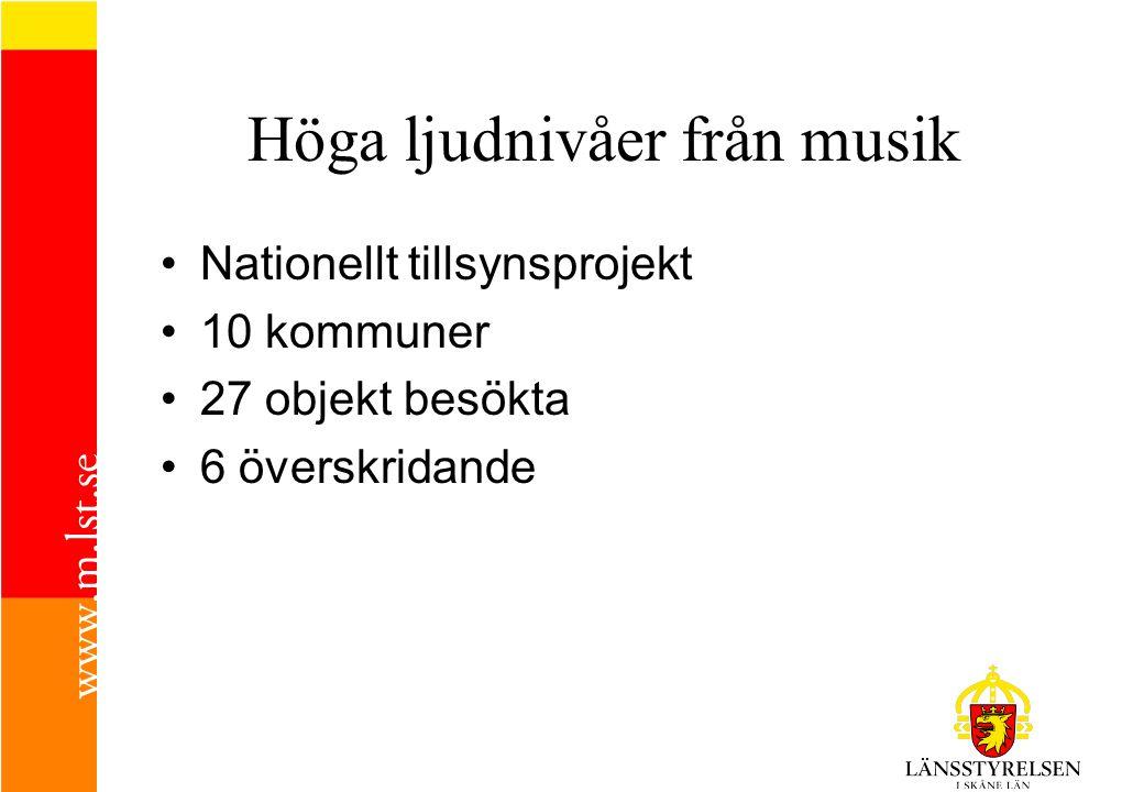 Höga ljudnivåer från musik Nationellt tillsynsprojekt 10 kommuner 27 objekt besökta 6 överskridande