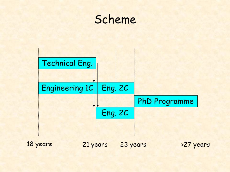 Scheme Technical Eng. Engineering 1CEng. 2C PhD Programme 18 years 21 years23 years>27 years