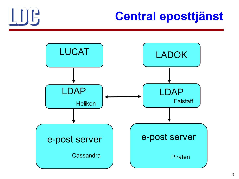 Central eposttjänst 3 LUCAT LDAP Helikon e-post server Cassandra LADOK LDAP Falstaff e-post server Piraten