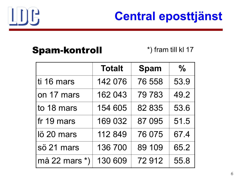 Central eposttjänst 6 Spam-kontroll TotaltSpam% ti 16 mars142 07676 55853.9 on 17 mars162 04379 78349.2 to 18 mars154 60582 83553.6 fr 19 mars169 03287 09551.5 lö 20 mars112 84976 07567.4 sö 21 mars136 70089 10965.2 må 22 mars *)130 60972 91255.8 *) fram till kl 17