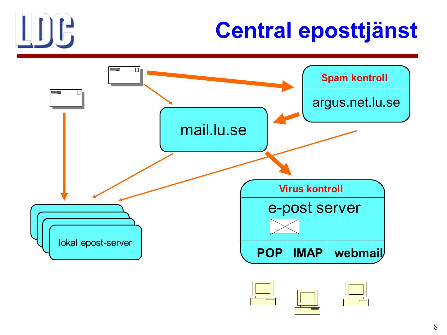 Central eposttjänst 8 mail.lu.se e-post server POP IMAP webmail lokal epost-server Virus kontroll argus.net.lu.se Spam kontroll