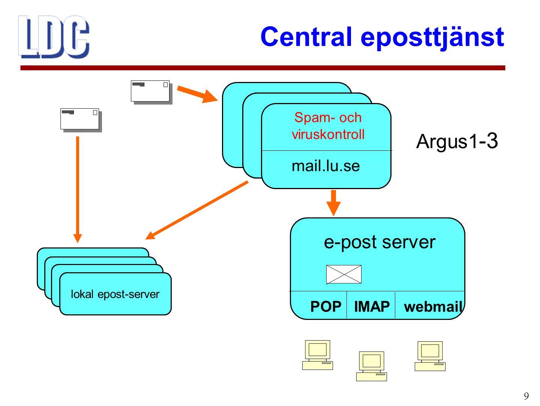 Central eposttjänst 10 1.Utgående epost ska tillåtas endast från godkända servrar (fåtal servrar med spam- och viruskontroll) 2.All inkommande epost skall gå genom central spam- och viruskontroll 3.Även intern epost skall gå genom spam- och viruskontroll IT-enheten: Mål för epost vid LU