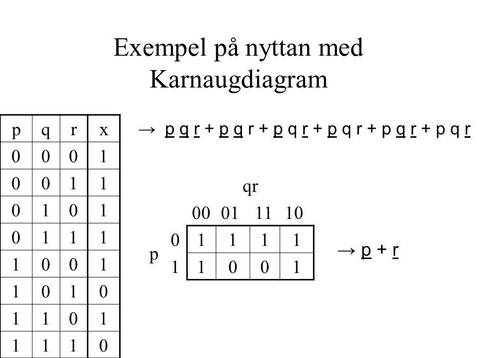 Exempel på nyttan med Karnaugdiagram pqrx 0001 0011 0101 0111 1001 1010 1101 1110 → p q r + p q r + p q r + p q r + p q r + p q r qr 00011110 p 01111 11001 → p + r