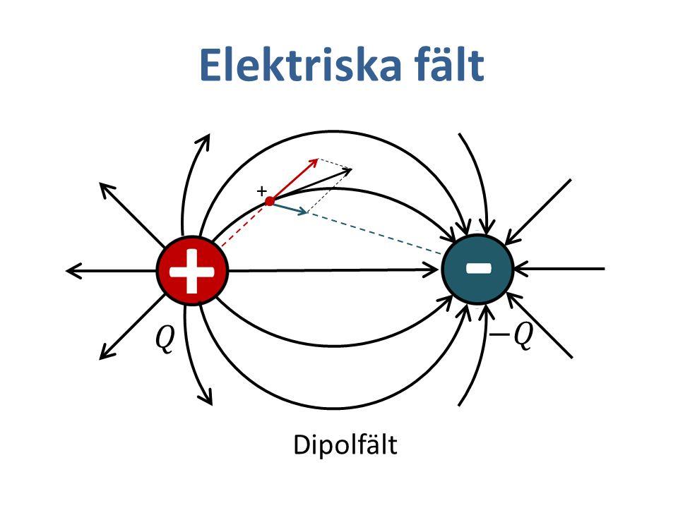 Elektriska fält Dipolfält +