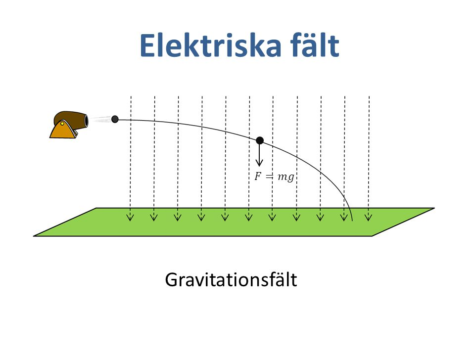Elektriska fält Gravitationsfält