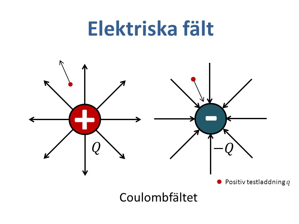 Coulombfältet