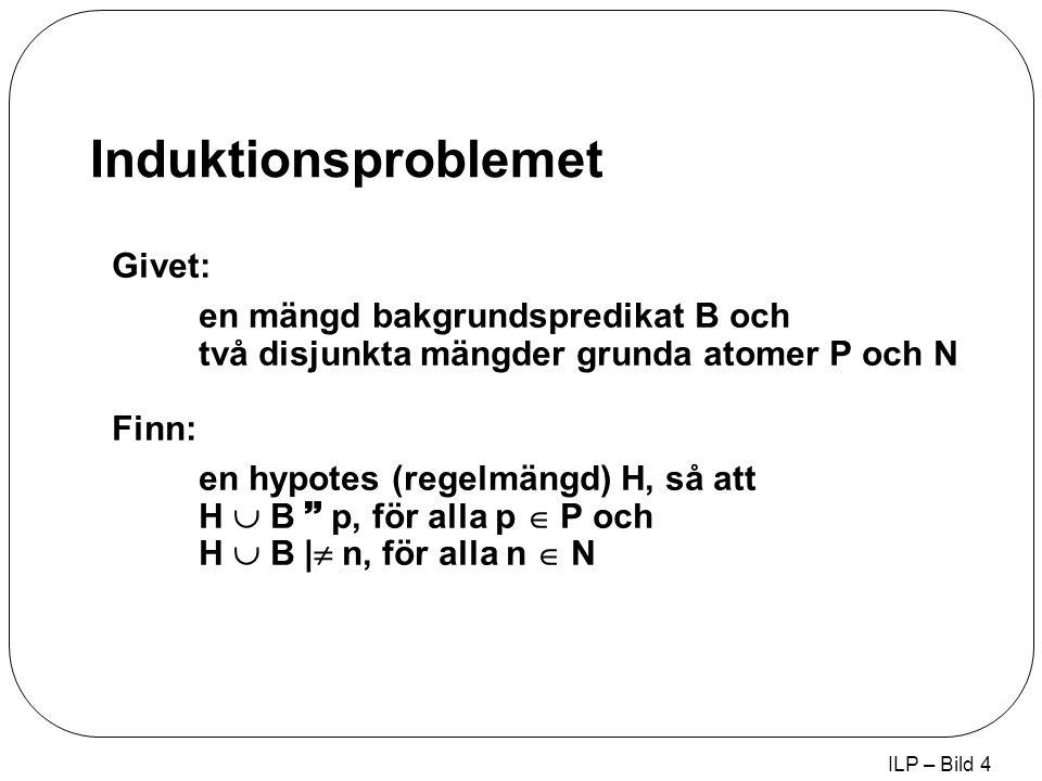 ILP – Bild 4 Induktionsproblemet Givet: en mängd bakgrundspredikat B och två disjunkta mängder grunda atomer P och N Finn: en hypotes (regelmängd) H, så att H  B  p, för alla p  P och H  B |  n, för alla n  N