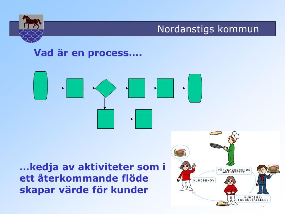 Nordanstigs kommun 3 …kedja av aktiviteter som i ett återkommande flöde skapar värde för kunder Vad är en process….