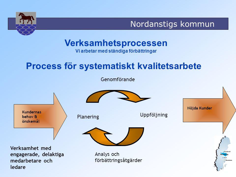 5 Verksamhetsprocessen Vi arbetar med ständiga förbättringar Kundernas behov & önskemål Nöjda Kunder Genomförande Uppföljning Analys och förbättringså