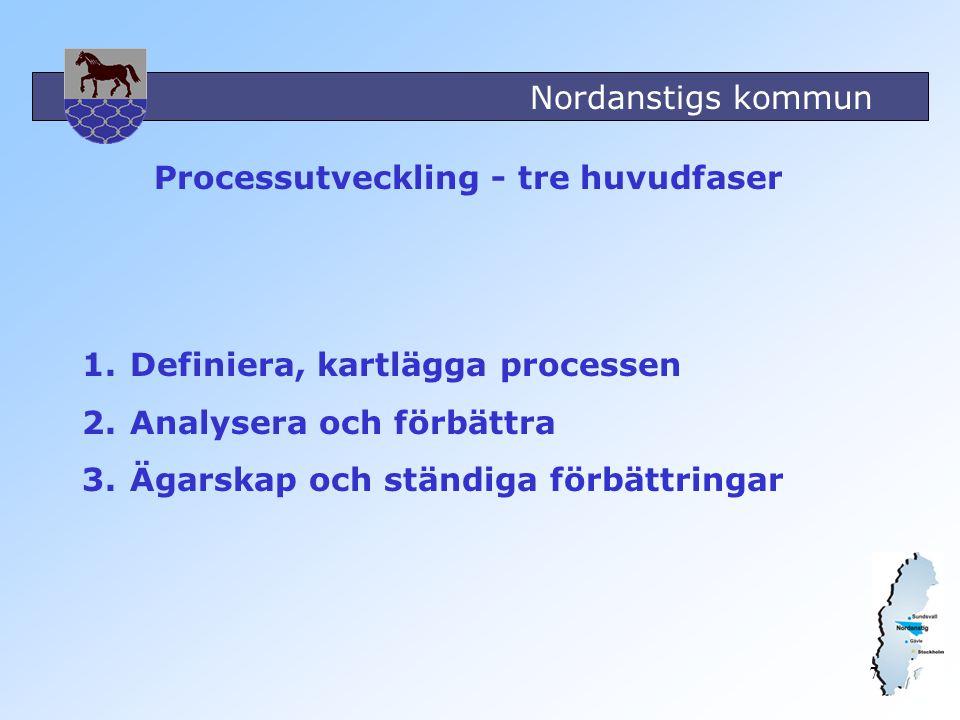 Nordanstigs kommun 7 1.Definiera, kartlägga processen 2.Analysera och förbättra 3.Ägarskap och ständiga förbättringar Processutveckling - tre huvudfas