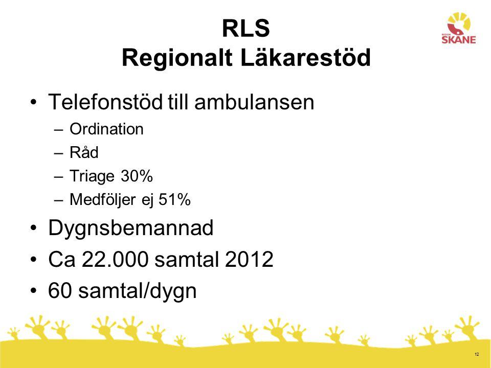 12 RLS Regionalt Läkarestöd Telefonstöd till ambulansen –Ordination –Råd –Triage 30% –Medföljer ej 51% Dygnsbemannad Ca 22.000 samtal 2012 60 samtal/d
