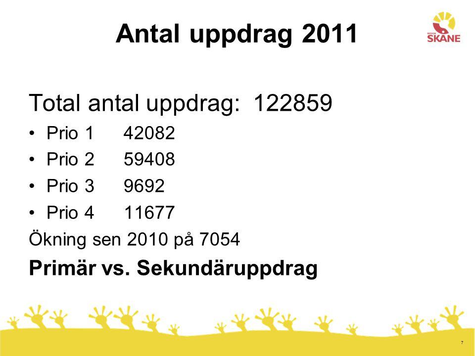 7 Antal uppdrag 2011 Total antal uppdrag: 122859 Prio 1 42082 Prio 259408 Prio 39692 Prio 411677 Ökning sen 2010 på 7054 Primär vs. Sekundäruppdrag