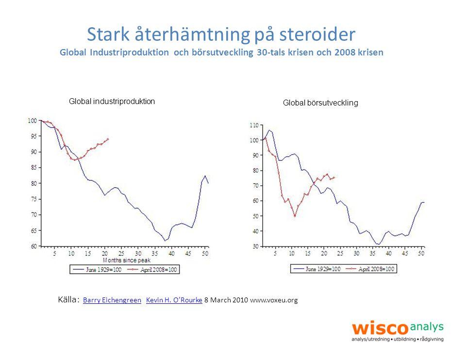 Stark återhämtning på steroider Global Industriproduktion och börsutveckling 30-tals krisen och 2008 krisen Källa: Barry Eichengreen Kevin H. O'Rourke
