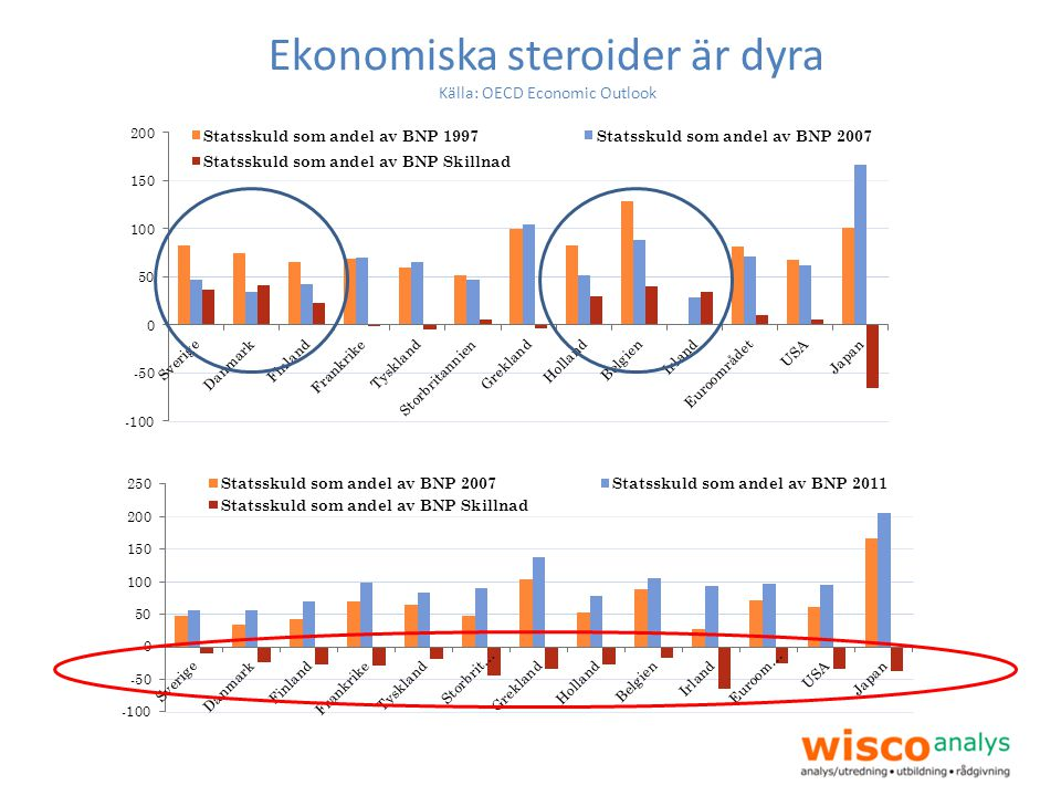 Ekonomiska steroider är dyra Källa: OECD Economic Outlook